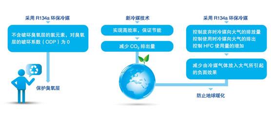 绿色能源与R134a环保冷媒完美结合