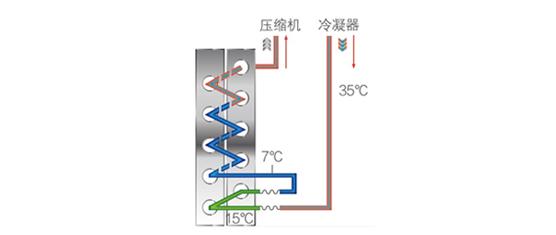 高温直热循环式