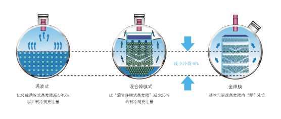 全降膜式蒸发技术