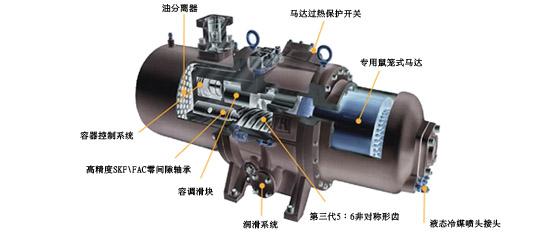 第三代高效率五齿对六齿非对称螺旋式螺杆压缩机